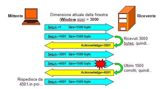 Cisco CCNA QA