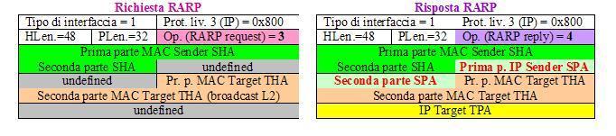 ARP 2 - Cisco CCNA