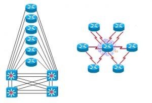 Cisco CCIE Lab