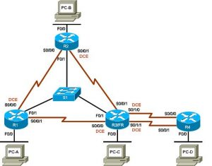 Cisco CCNP ROUTE Lab Topology