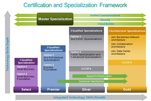 Cisco certification and specialization framework