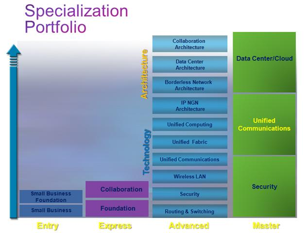 Cisco Specialization Portfolio