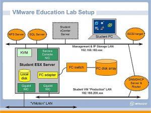 corsi VMW lab