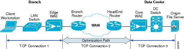 Cisco WAAS_TCP connection