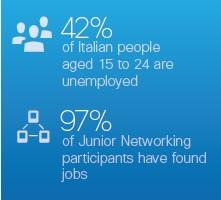 Junior Networking Job Market