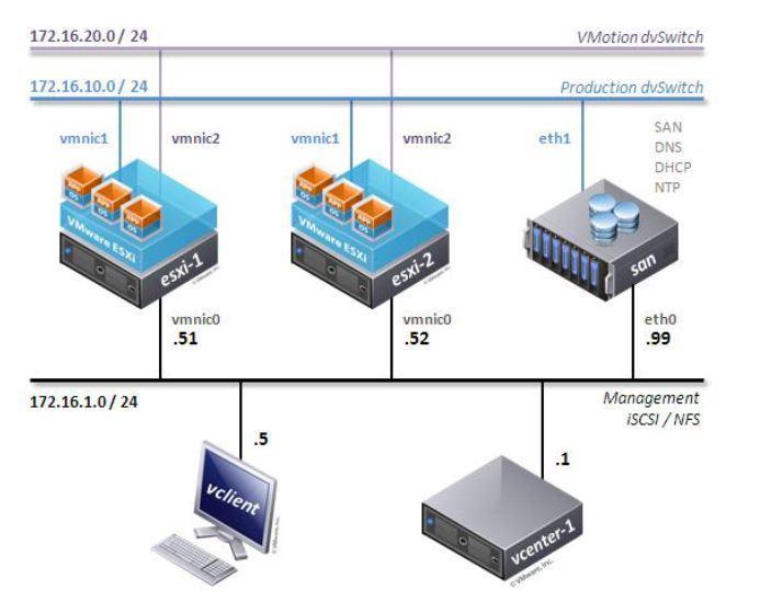 Corsi VMware:Vsphere