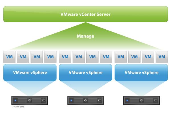 VMware DCV