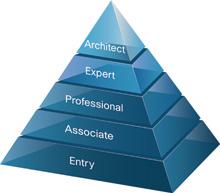 certificazione CCIE - Piramide certificazioni Cisco