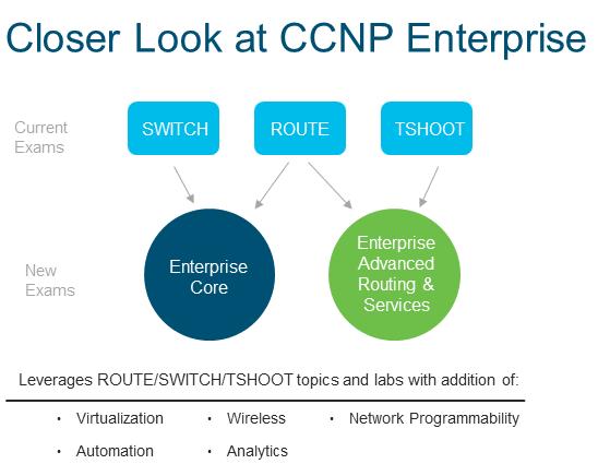 Nuove Certificazioni Cisco: aggiornamento CCNP Enterprise