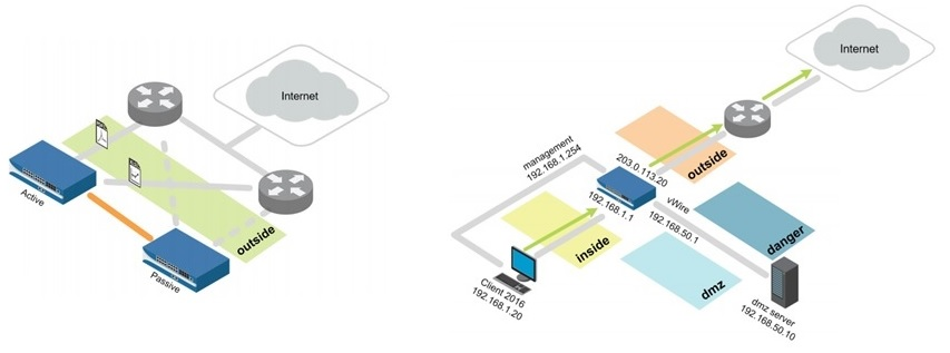 Palo Alto Networks Labs PCNSA