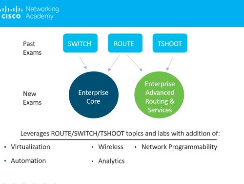 Cosa cambia dalla CCNP Routing & Switchin alla CCNP Enterprise