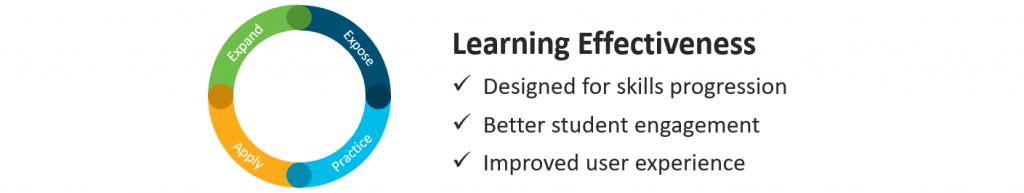 CCNA2 Impara Davvero con Cisco Academy