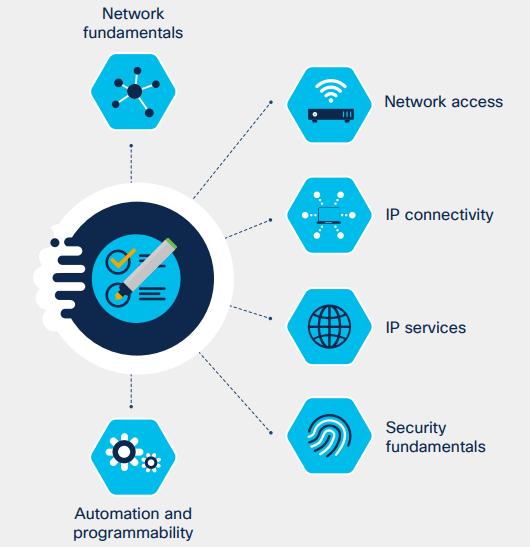 Perchè certificarsi CCNA adesso? software, networking e infrastrutture di rete sono sempre più interconnessi ed è necessario avere competenze di rete, automation, security, virtualizzazione e programmability per lavorare nel settore IT