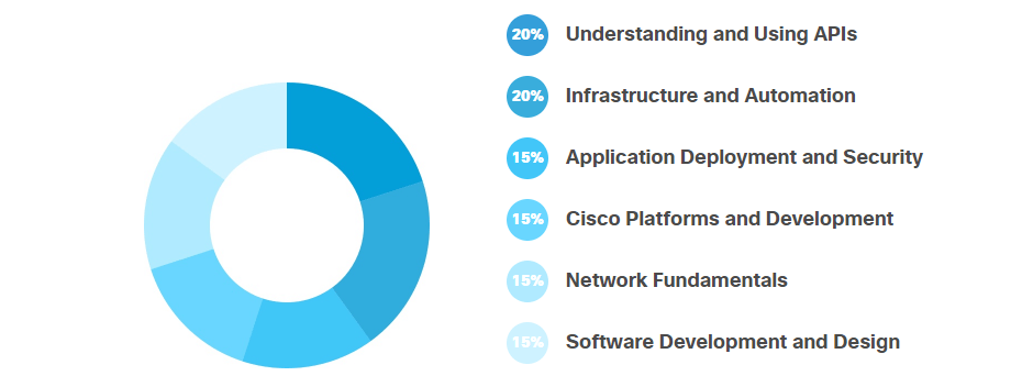Corsi Cisco Settembre 2020: DevNet Associate