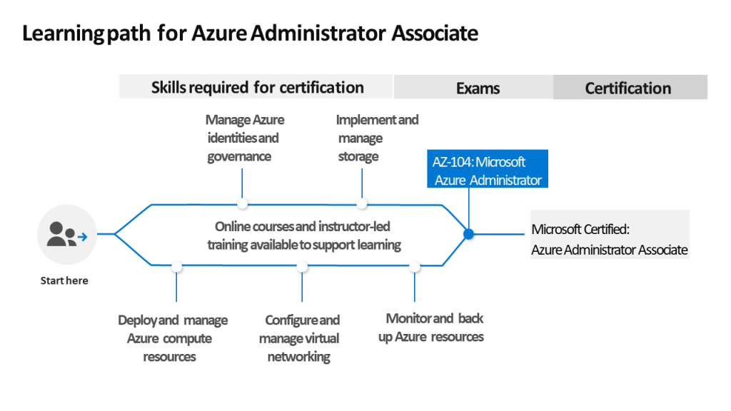 Corso Microsoft Azure administrator