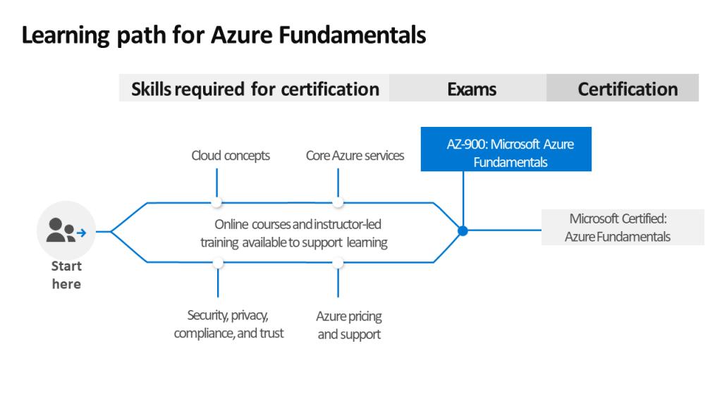 Percorso Microsoft Azure Fundamentals: impara a conoscere i servizi cloud